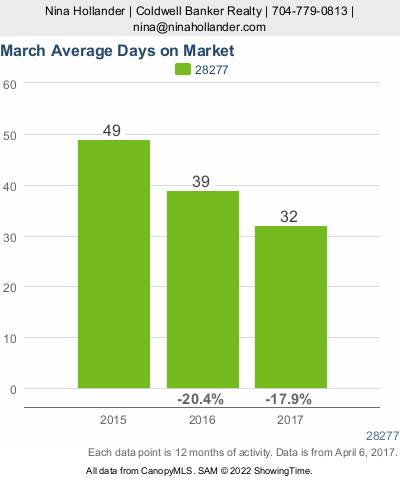 Average Days On Market In Ballantyne's Housing Market In Charlotte, NC