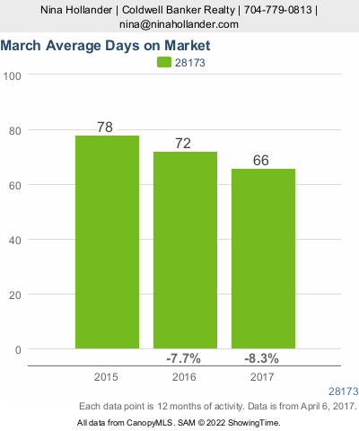 Average Days On Market For Homes In Waxhaw/Weddington/Marvin, NC in March 2017