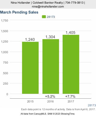 March 2017 Pending Home Sales in Waxhaw, Weddington, Marvin, NC