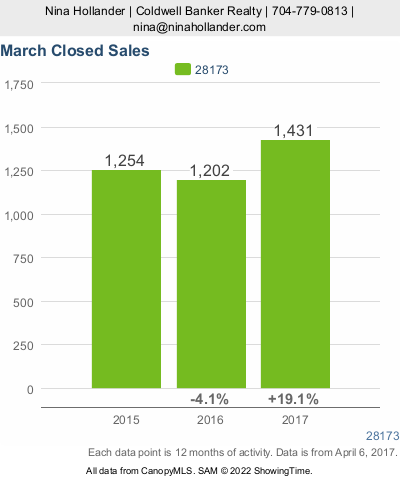 March 2017 Closed Sales For Homes In Waxhaw, Weddington, Marvin, NC