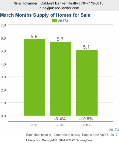 March 2017 Months Supply of Homes For Sale in Waxhaw, Weddington, and Marvin, NC